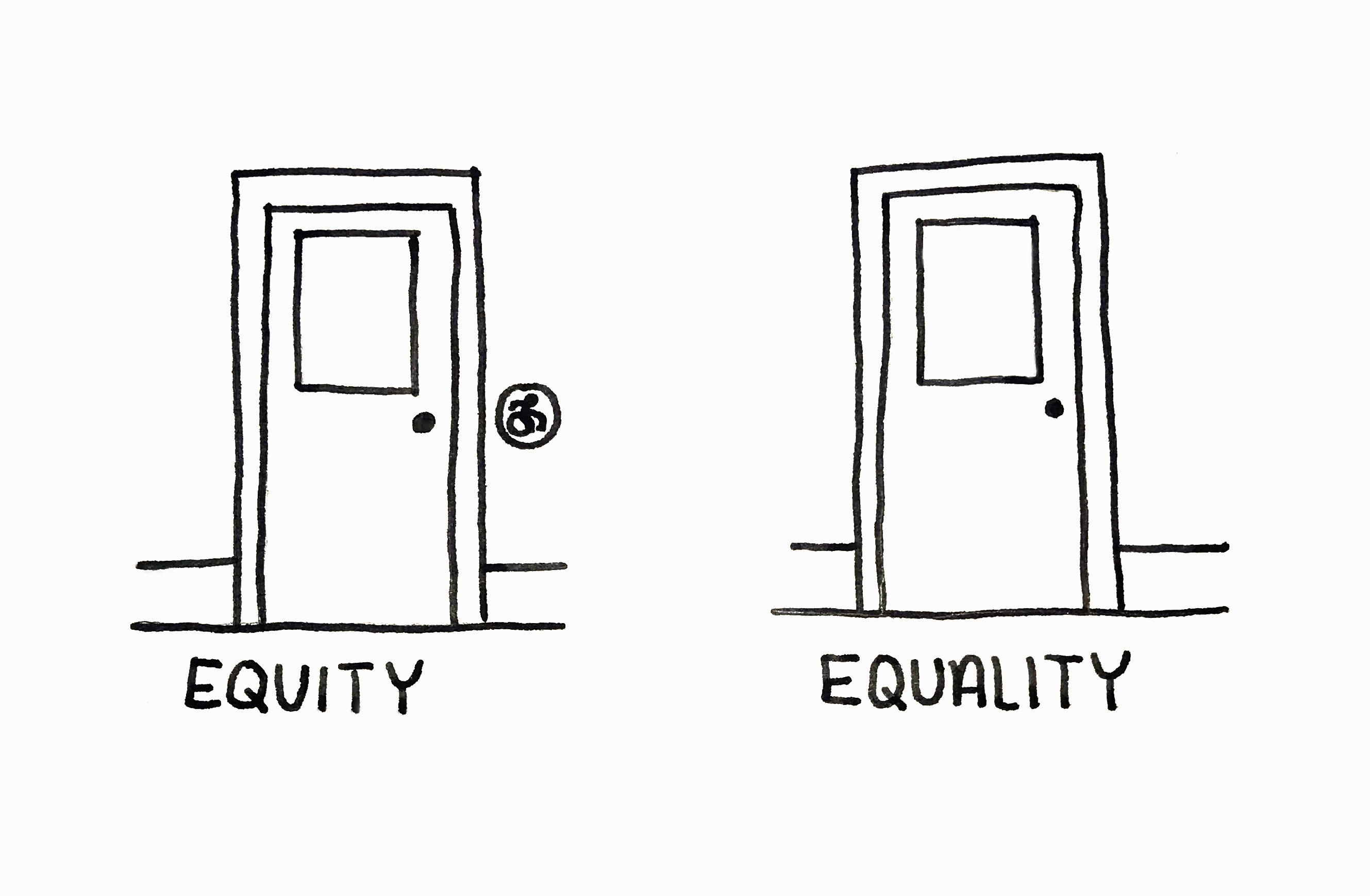 An illustration of two doors: the one on the left has the caption 'Equity' and the one on the right has the caption 'equality'. The left hand door has a button to open the door, the right door does not.