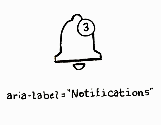 An illustration of a notification bell with the caption 'aria-label=Notifications'.